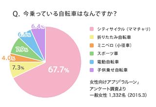 女性の人気No.1 CITY CYCLE